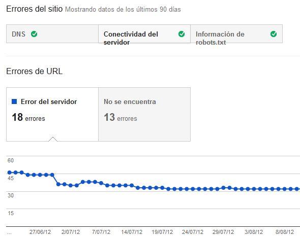 errores de rastreo en herramientas para webmasters de Google