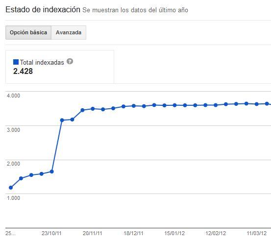 estado de indexación en webmaster tools de Google