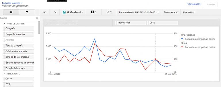gráfico lineal del nuevo editor de informes de google adwords