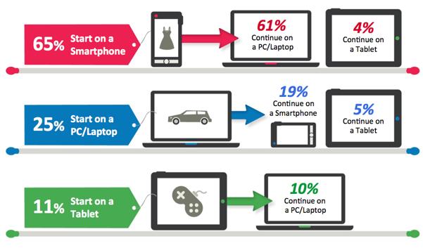 Públicidad para móviles y comportamiento de los usuarios