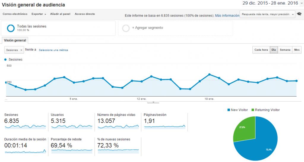Medir datos de analítica web con herramienta de Google Analytics