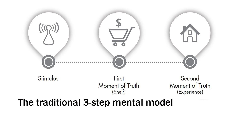 ¿Qué es el ZMOT? Momento cero de la verdad