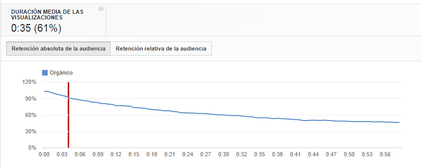 Los 10 factores del SEO para vídeos ¡Conquistando Youtube!