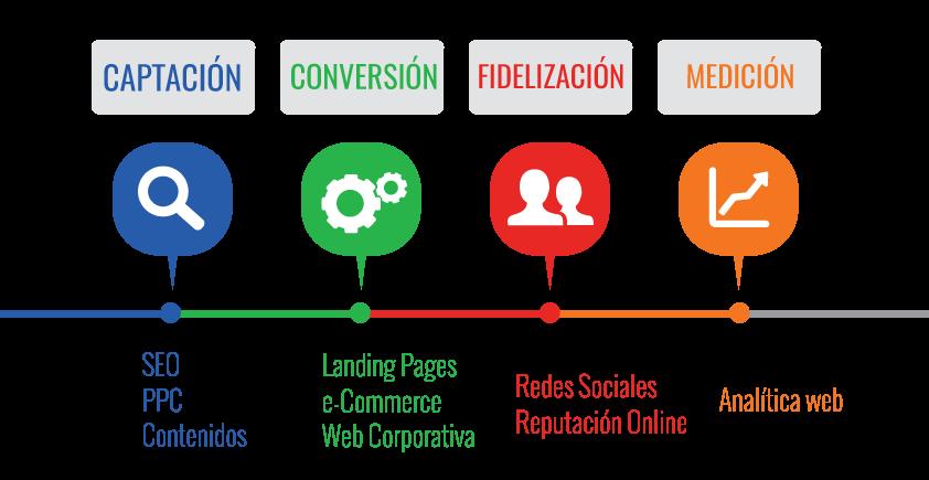 agencia de marketing 360