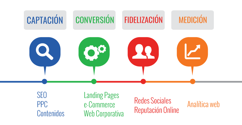 agencia de marketing 360