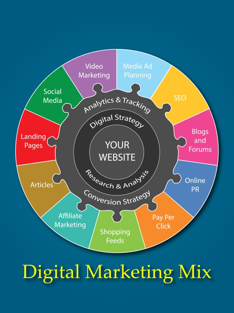 Digital marketing mix para conseguir campañas rentables
