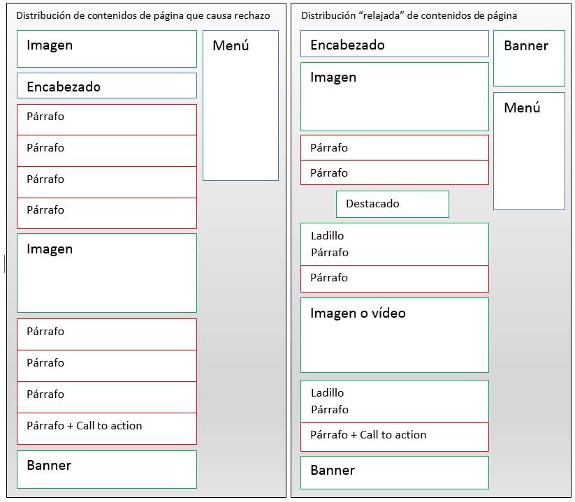 Comparativa de la correcta estructura de contenidos para la venta