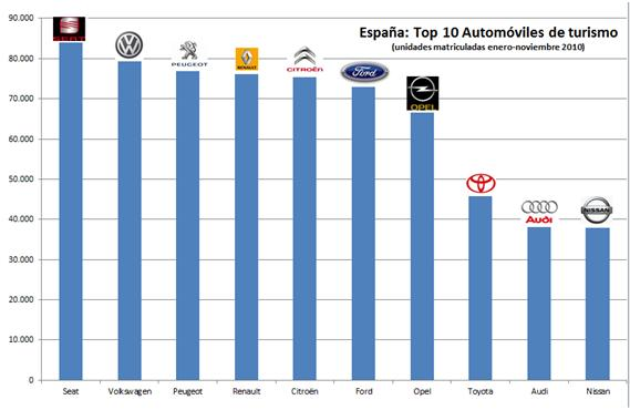 Ranking de posicionamiento en buscadores: las 10 marcas de coches que más facturaron en España en 2010