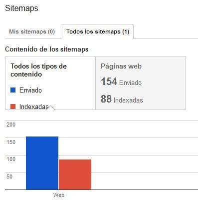 Estado de optimización de sitemaps