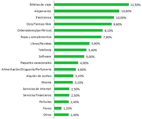 qué productos se compran más online