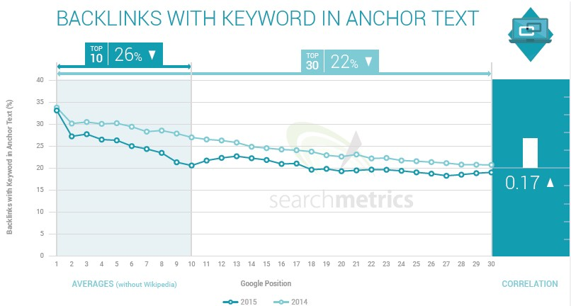backlinks con kw en el anchor
