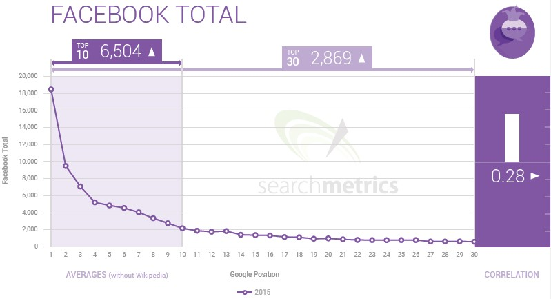 actividad total facebook
