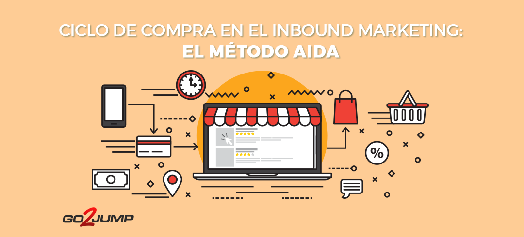 Ciclo de compra Inbound Marketing Método AIDA
