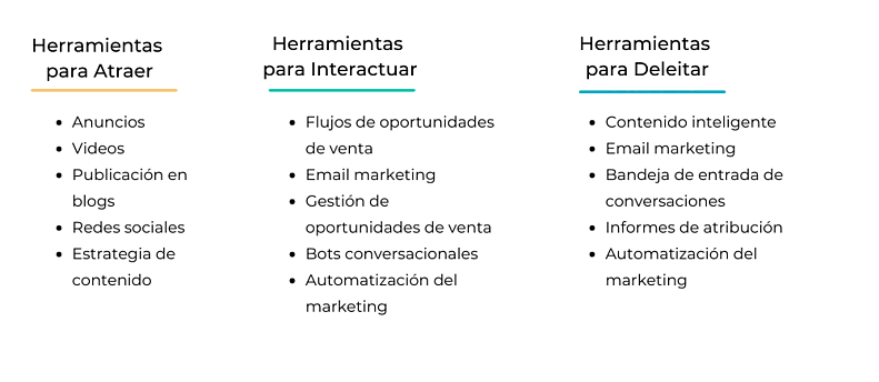 herramientas para cada fase del funnel