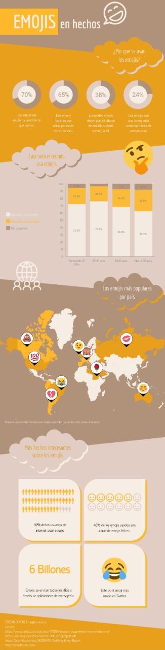 Emojis-en-hechos-infografia
