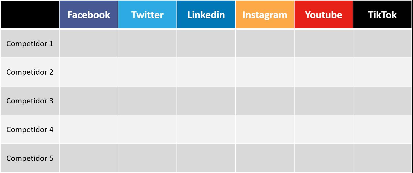 Benckmark para redes sociales