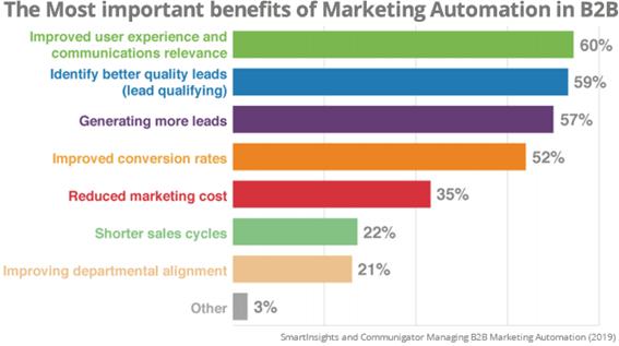 beneficios_marketing_automation_b2b