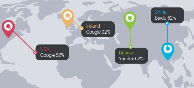 SEO internacional diferentes buscadores