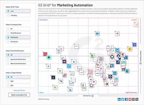 g2_marketing_automation_grid
