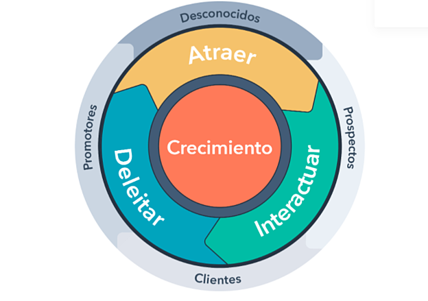 ciclo basado en el cliente