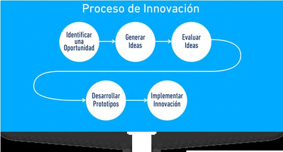 Proceso de innovación
