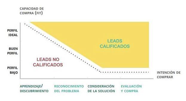 lead scoring, calificando leads para conseguir mejores clientes