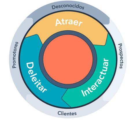 metodologia-inbound-centrada-en-el-cliente