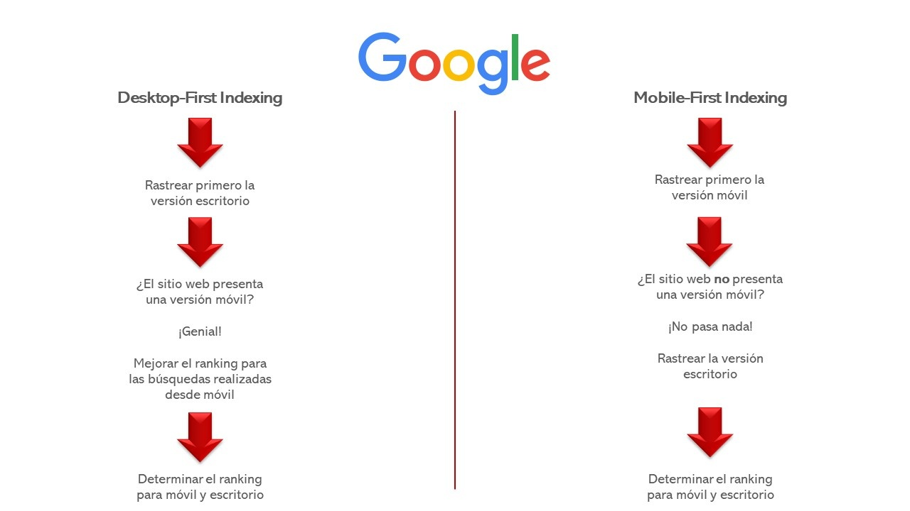Mobile First Index supone priorizar hasta un 80% la visualización y carga móvil