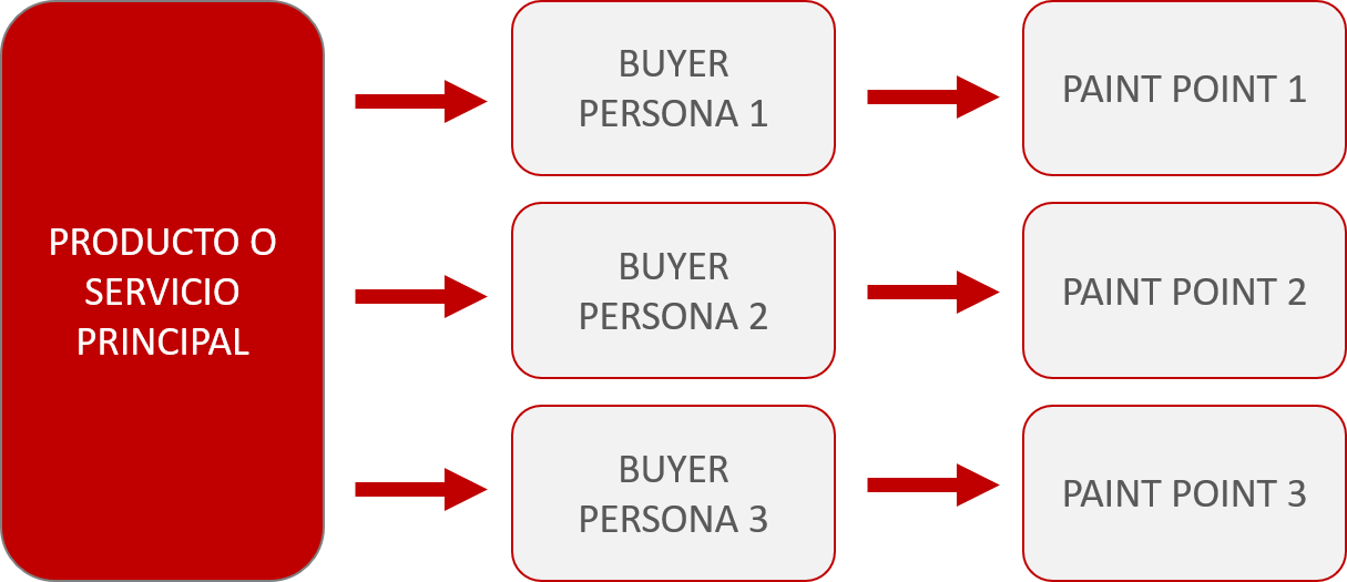 Paint points para buyer persona